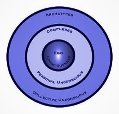 the-collective-unconscious