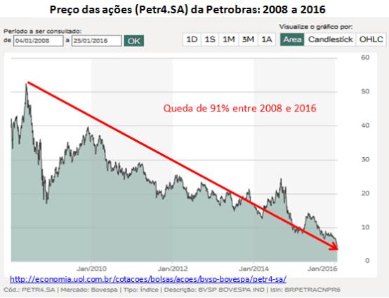 preço das ações da Petrobras, de 2008 a 2016