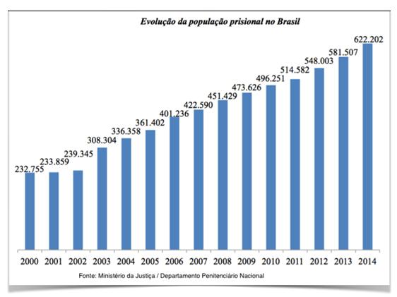 evolução da população prisional no Brasil