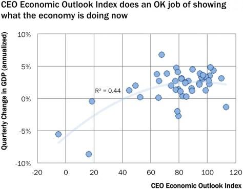brt_ceo_economic_outlook_current_gdp