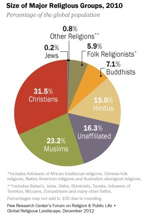 Will Economic Development Impact World Religion?
