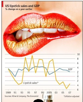 The  Lipstick Effect was not evident during the 2008 recession.