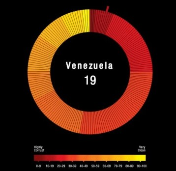 Ranked #19 by transparency.or, Venezuela is one of the most corrupt countries in the world.