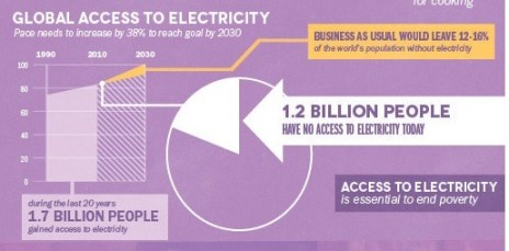Electricity Access From the UN