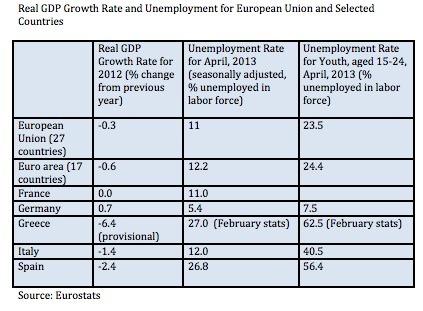 European Union GDP and Unemployment