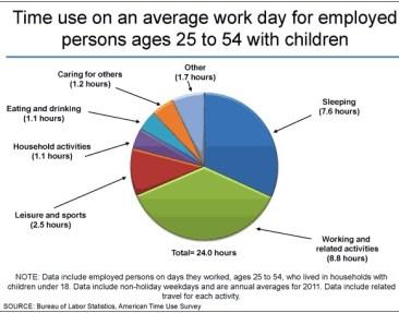 Human Capital...Time Use BLS 2012