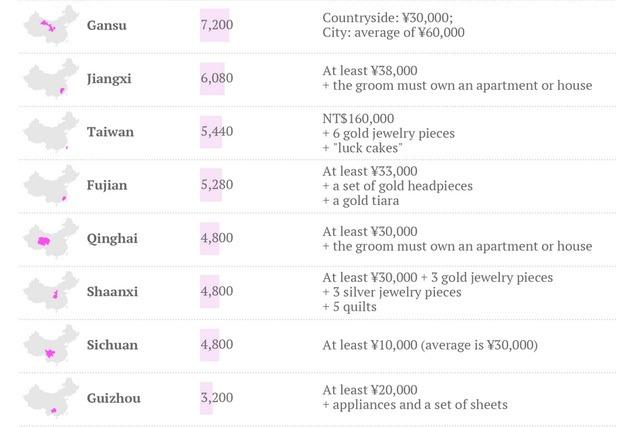 Marriage Markets..Bride prices 1.5 from Quartz
