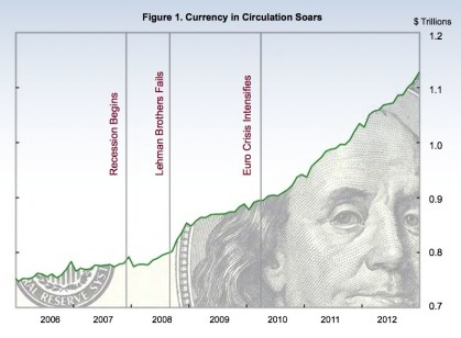 Since the recession began during December 2007, we wanted more cash.
