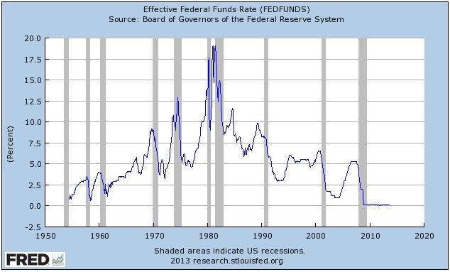 Quantitative Easing interest rates