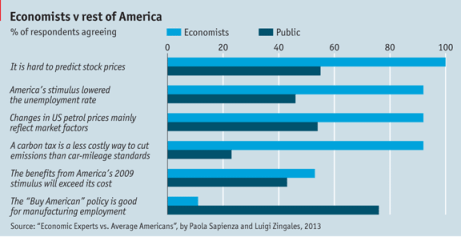 Economists and Average Americans Disagree