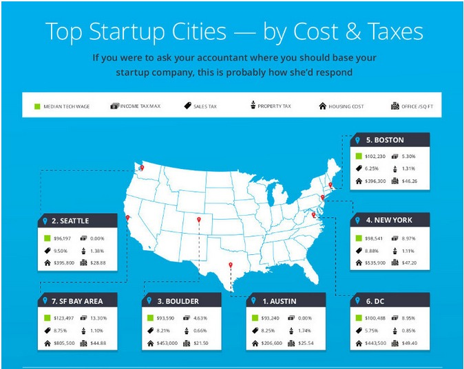 Comparing start-up cities