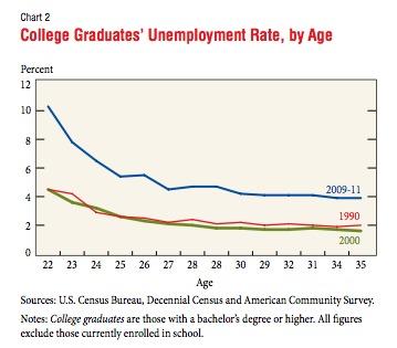Unemployment College Graduates by Age