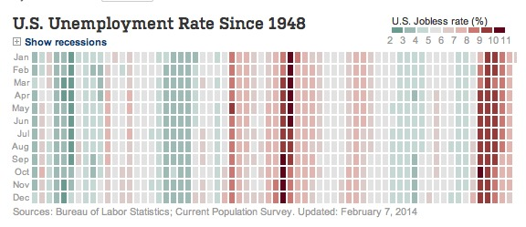 Unemployment Rate History From: WSJ