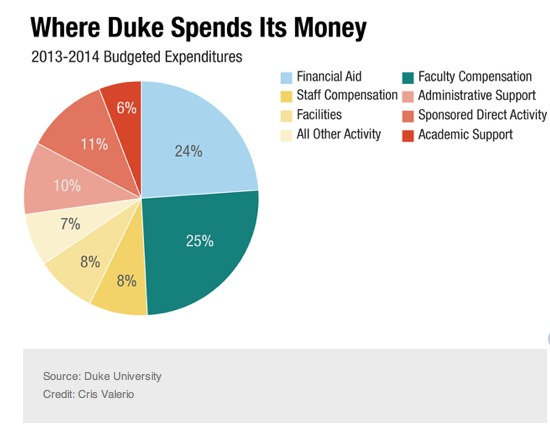 Redistribution of Tuition and Oter revenue at Duke From NPR