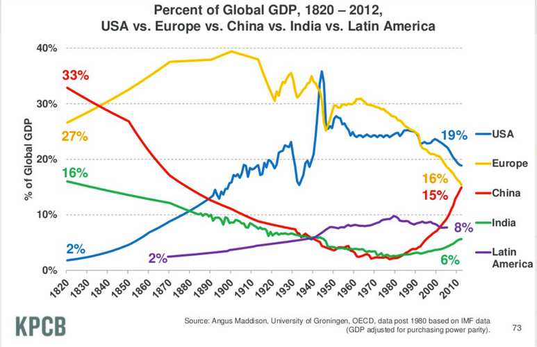 Selected Areas, History,  Percent of World GDP