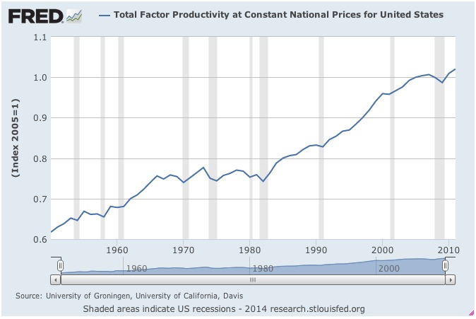 Productivity in the United States
