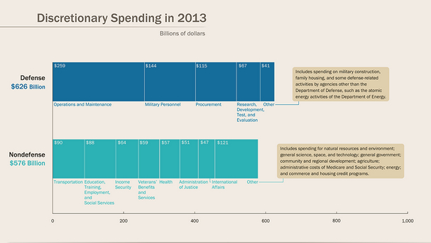 Federal Budget discretionary spending