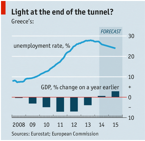 Greek economy improving