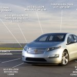 Chevy Volt — How To Produce a Successful Product in A Centrally Planned Economy