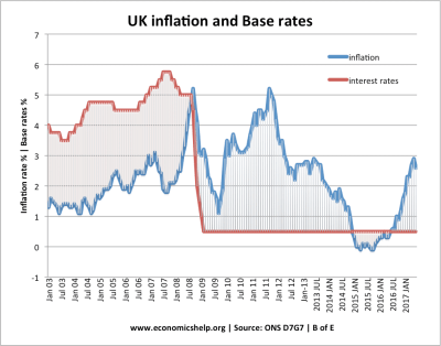 UK Inflation Rate and Graphs | Economics Help