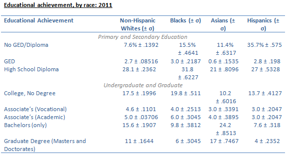 educational achievement by race