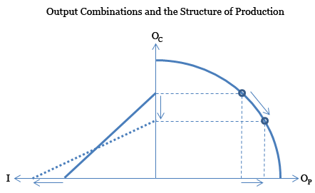 Output Combinations and the Hayekian Triangle