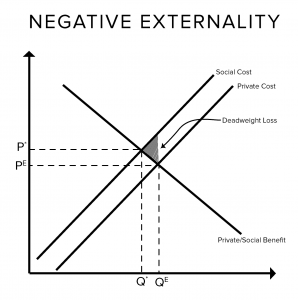 negative externalities statement of the problem With positive externalities, the buyer does not get all the benefits of the good, resulting in decreased production an example of a negative externality is a factory that produces widgets but .