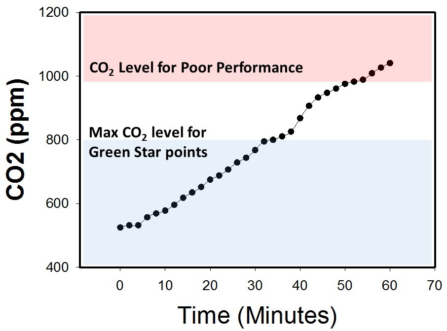 7 Reasons Why You Should Measure Co2 Inside Buildings Gbig Insight