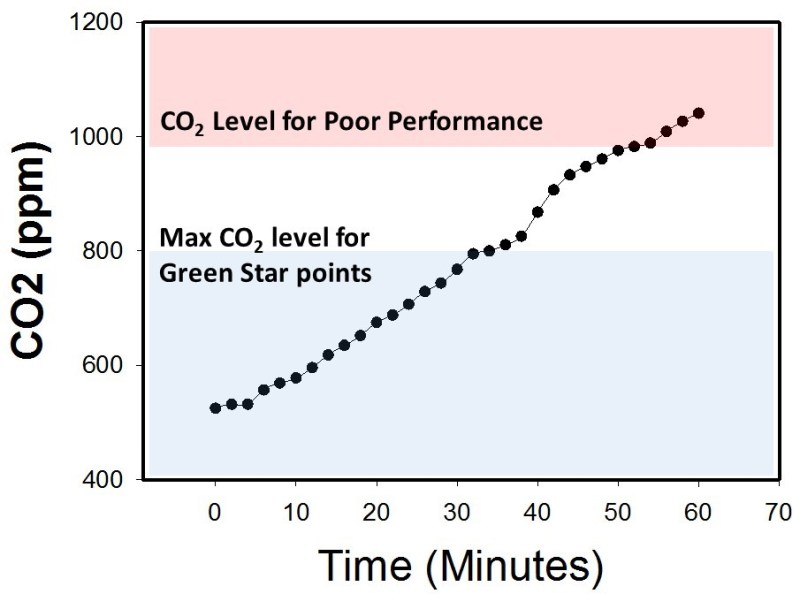 Edaphic Scientific CO2 Levels for HVAC and IAQ