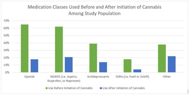 cannabis-and-opioid-chart