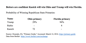 Bettors are confident Kasich will win Ohio and Trump will win Florida.