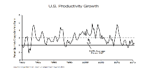 thumbnail_US Productivity Growth_labor_wsj