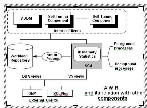 Automatic Workload Repository (AWR)-Vital Tool for Oracle
