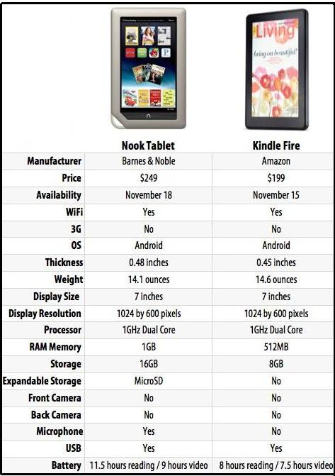 NOOK-Vs-Kindle-fire