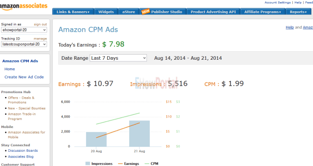 Amazon CPM Ads Overview Report