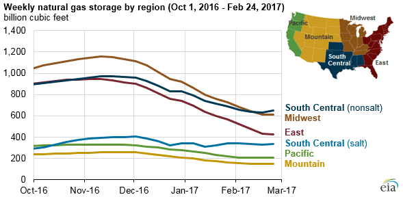 graph of weekly natural gas storage by region, as explained in the article text
