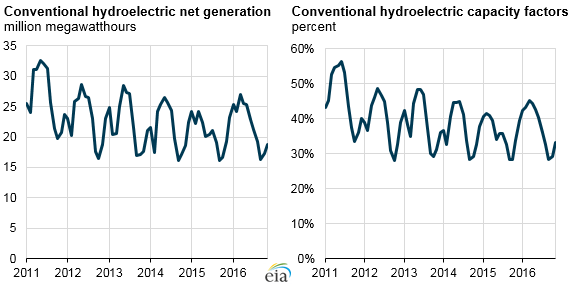 graph of conventional hydroelectric net generation and capacity factors, as explained in the article text