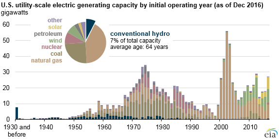 graph of U.S. utility-scale electric generating capacity by initial operating year, as explained in the article text
