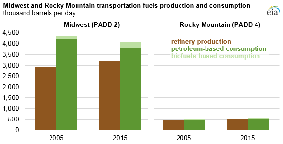 graph of Midwest and Rocky Mountain transportation fuels production and consumption, as explained in the article text