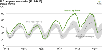 graph of U.S. propane inventories, as explained in the article text
