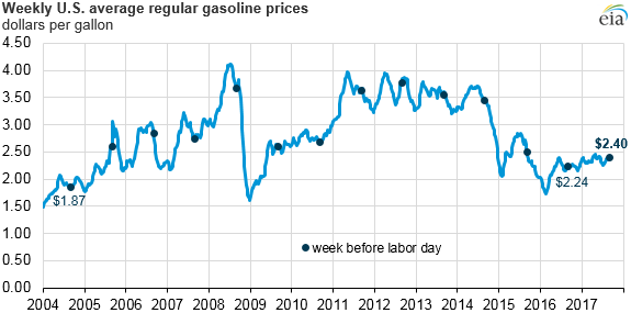 graph of weekly U.S. average gasoline prices, as explained in the article text