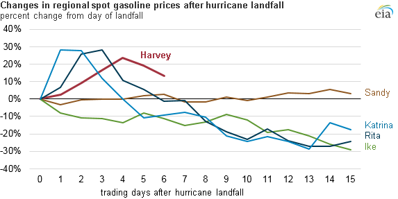 graph of changes in U.S. gasoline prices, as explained in the article text