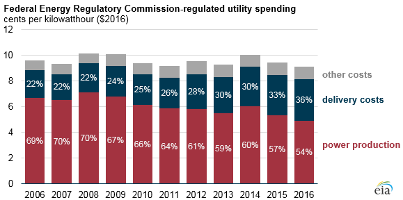 graph of FERC-regulated utility spending, as explained in the article text