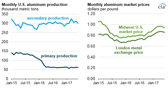 graph of monthly U.S. aluminum production and market prices, as explained in the article text