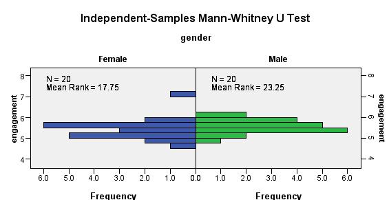 Mann - Whitney U Testi (SPSS ile)