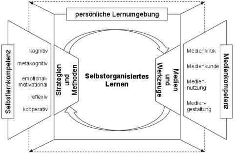 Selbstorganisiertes Lernen in der persönlichen Lernumgebung
