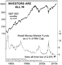 sp500-retail-money-market-funds-vs-market-cap
