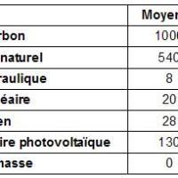 Sources d'énergie et émissions de gaz à effet de serre