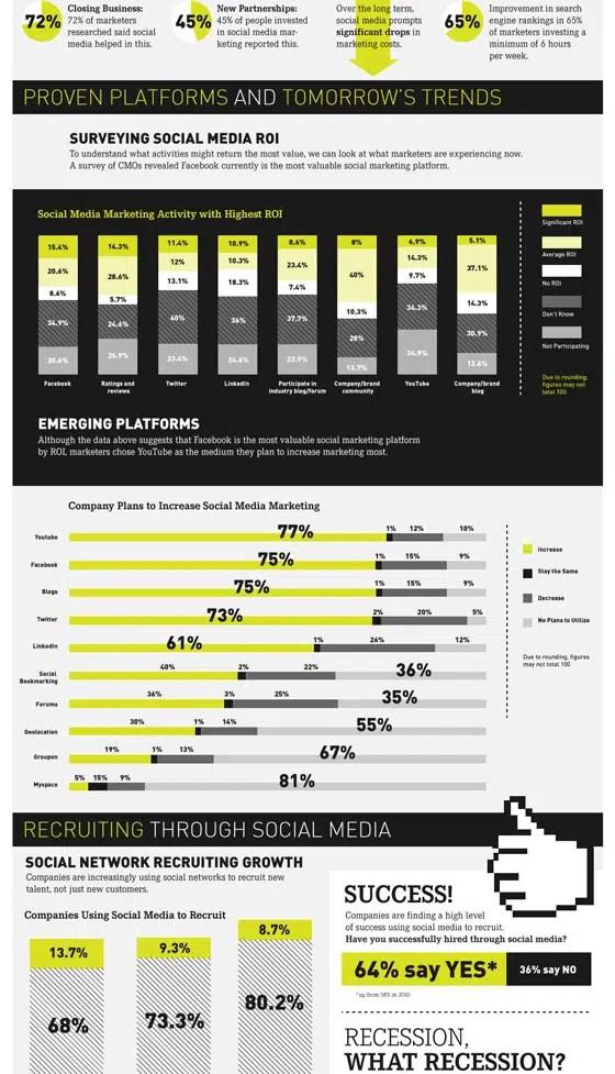 quel-est-roi-medias-sociaux-infographie