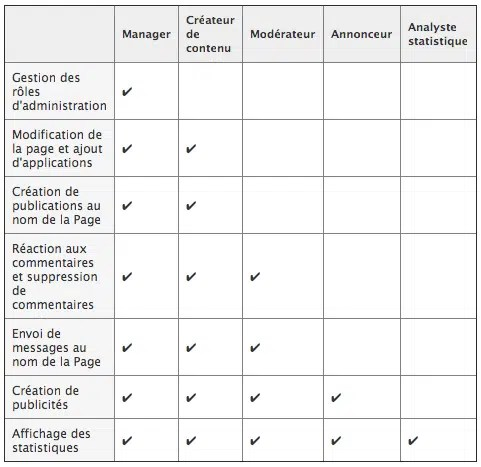 gestion-multi-aministrateurs-facebook